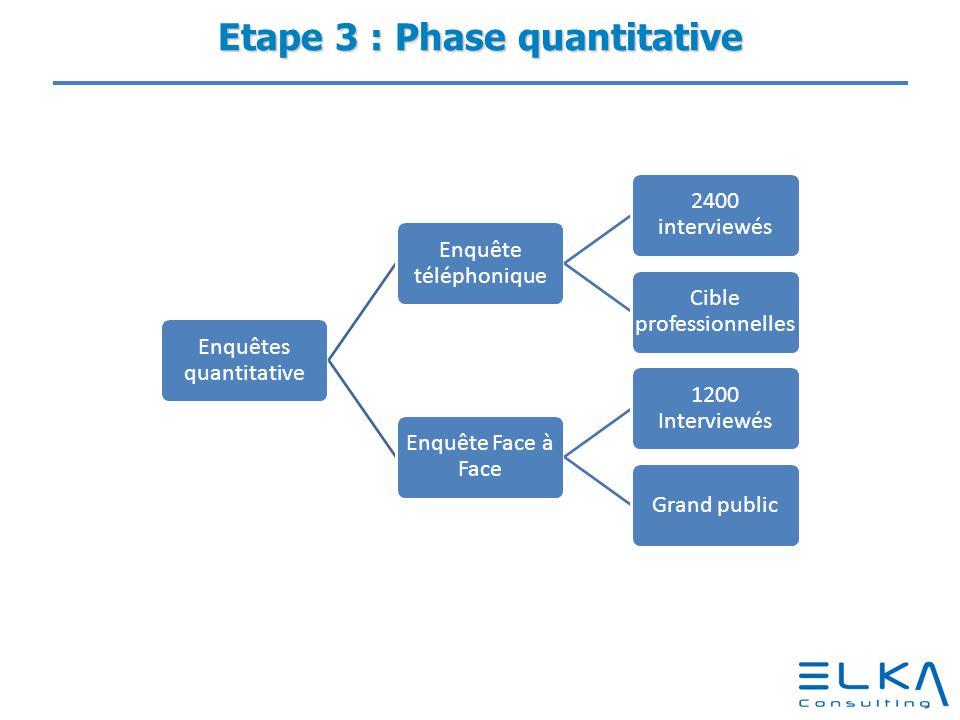 Etape 3 : Phase quantitative Enquêtes quantitative Enquête téléphonique 2400 interviewés Cible professionnelles Enquête Face à Face 1200 Interviewés G