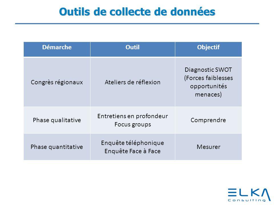 Outils de collecte de données DémarcheOutilObjectif Congrès régionauxAteliers de réflexion Diagnostic SWOT (Forces faiblesses opportunités menaces) Ph
