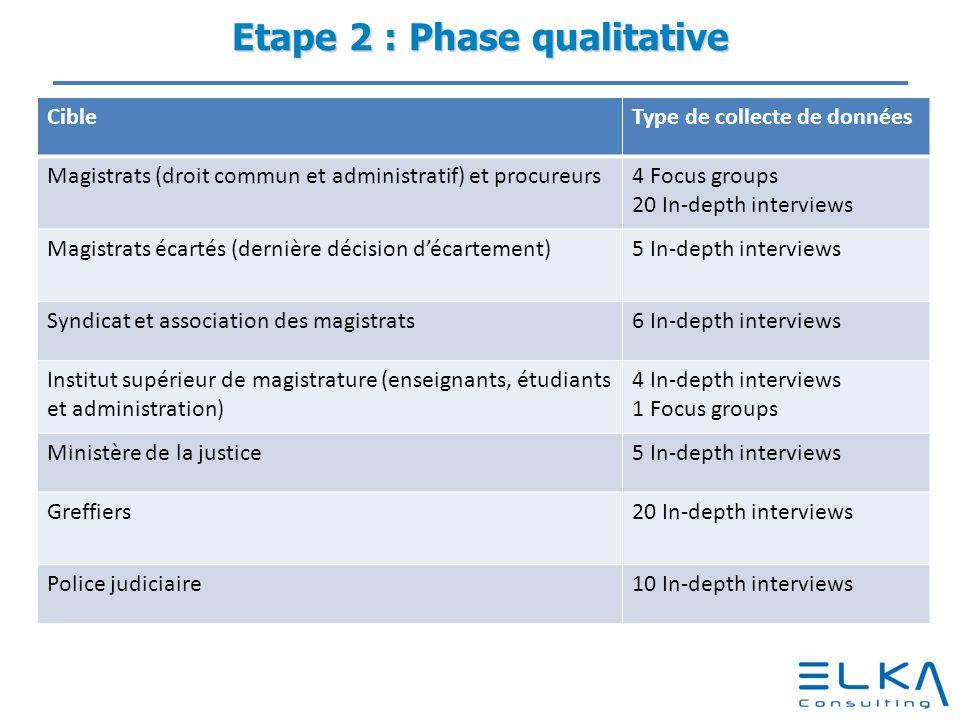 Etape 2 : Phase qualitative CibleType de collecte de données Magistrats (droit commun et administratif) et procureurs4 Focus groups 20 In-depth interv