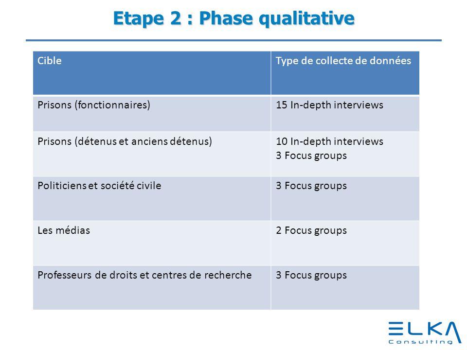 Etape 3 : Phase quantitative CibleType de collecte de données Politiciens et société civileEnquête quantitative Experts judiciaires (administrateurs judiciaires, expert médicaux, géni civile, etc.).