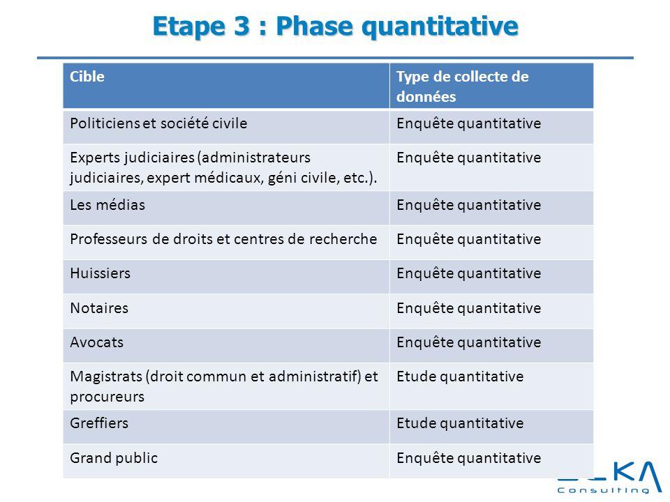 Etape 3 : Phase quantitative CibleType de collecte de données Politiciens et société civileEnquête quantitative Experts judiciaires (administrateurs j