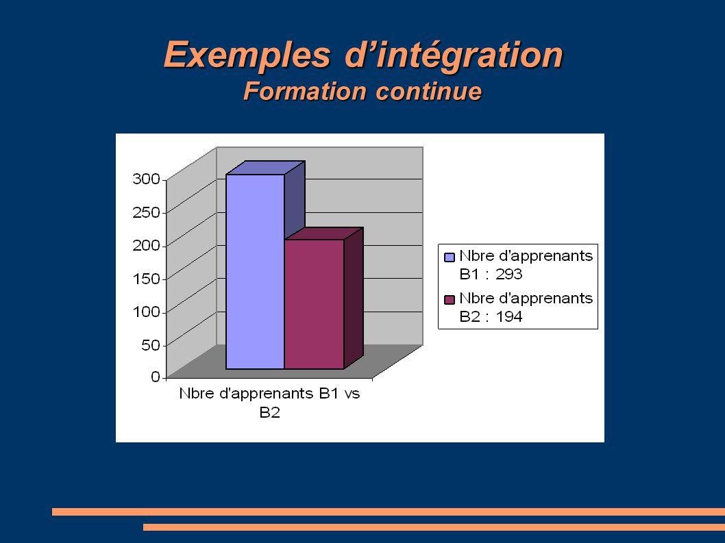 Exemples d'intégration Formation continue