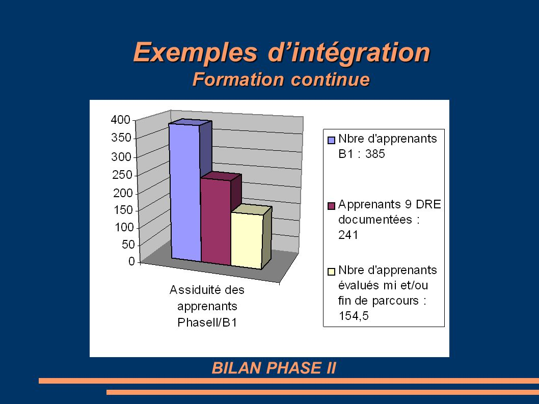 BILAN PHASE II Exemples d'intégration Formation continue