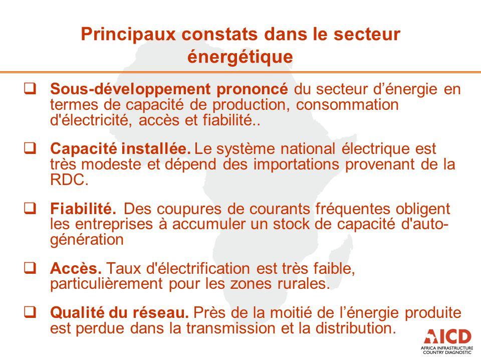  Sous-développement prononcé du secteur d'énergie en termes de capacité de production, consommation d'électricité, accès et fiabilité..  Capacité in