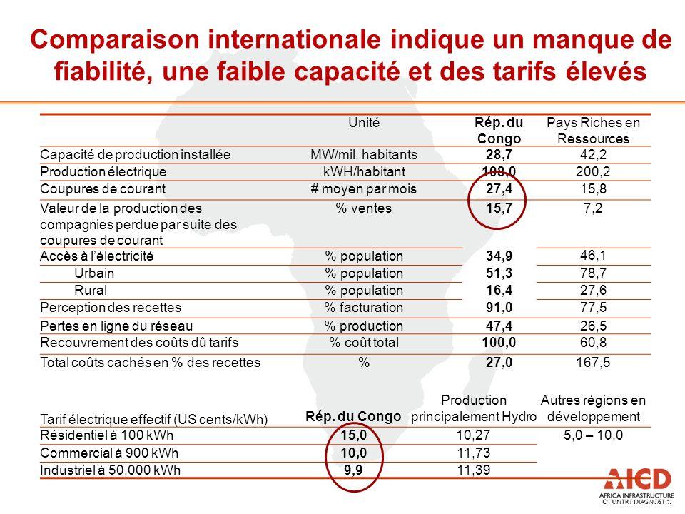 Comparaison internationale indique un manque de fiabilité, une faible capacité et des tarifs élevés Source: Preliminary results AICD 2008 UnitéRép. du