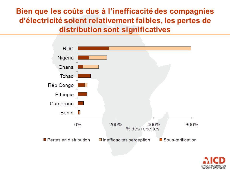Bien que les coûts dus à l'inefficacité des compagnies d'électricité soient relativement faibles, les pertes de distribution sont significatives