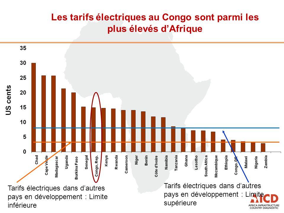 Les tarifs électriques au Congo sont parmi les plus élevés d'Afrique Tarifs électriques dans d'autres pays en développement : Limite inférieure Tarifs