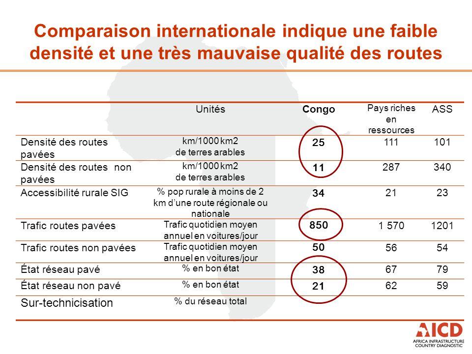 Comparaison internationale indique une faible densité et une très mauvaise qualité des routes UnitésCongo Pays riches en ressources ASS Densité des ro