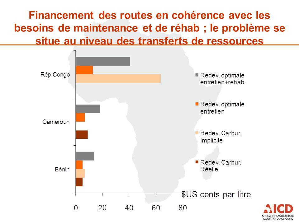 Financement des routes en cohérence avec les besoins de maintenance et de réhab ; le problème se situe au niveau des transferts de ressources