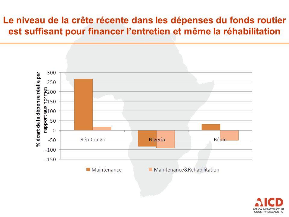 Le niveau de la crête récente dans les dépenses du fonds routier est suffisant pour financer l'entretien et même la réhabilitation