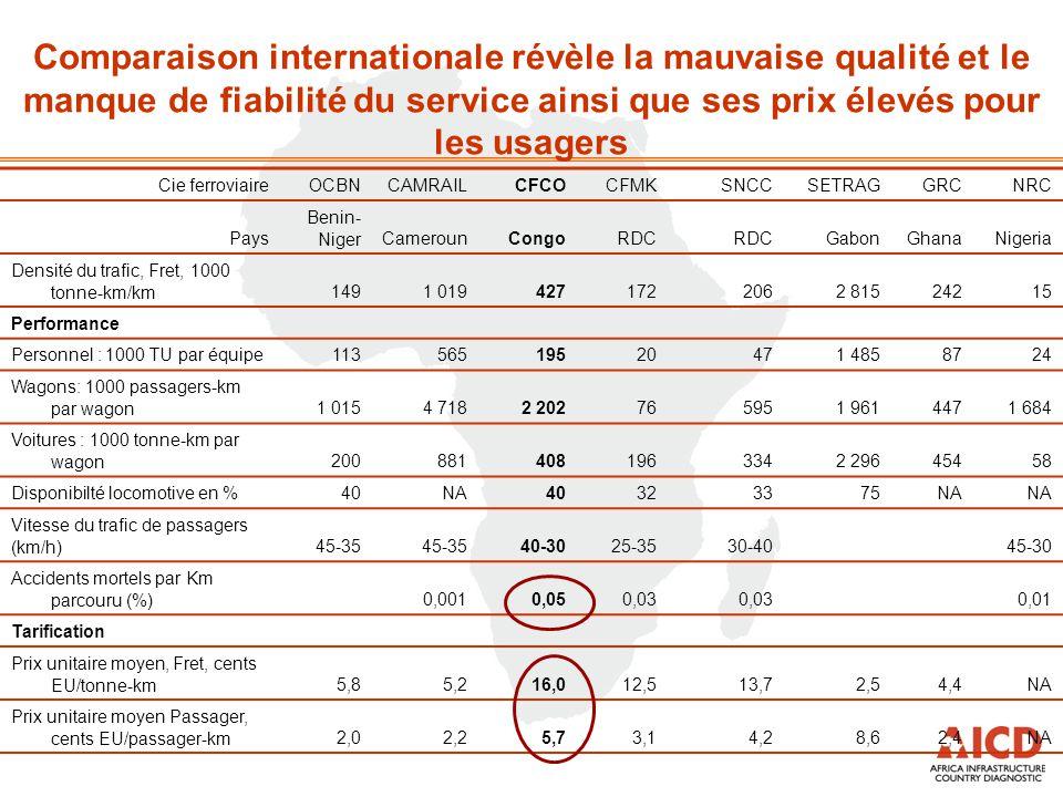 Comparaison internationale révèle la mauvaise qualité et le manque de fiabilité du service ainsi que ses prix élevés pour les usagers Cie ferroviaireO