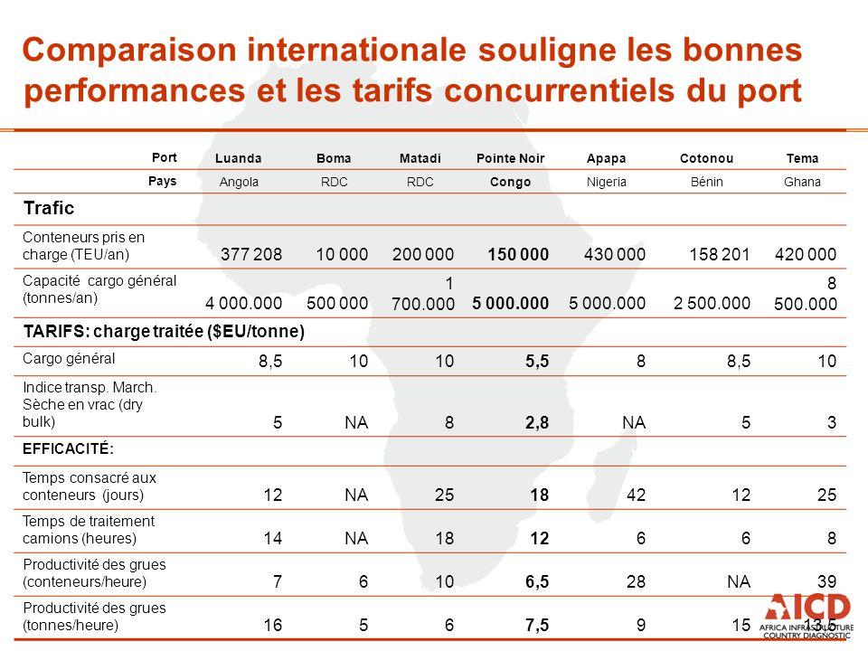 Comparaison internationale souligne les bonnes performances et les tarifs concurrentiels du port Port LuandaBomaMatadiPointe NoirApapaCotonouTema Pays