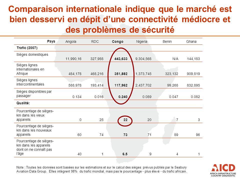 Comparaison internationale indique que le marché est bien desservi en dépit d'une connectivité médiocre et des problèmes de sécurité Pays AngolaRDCCon
