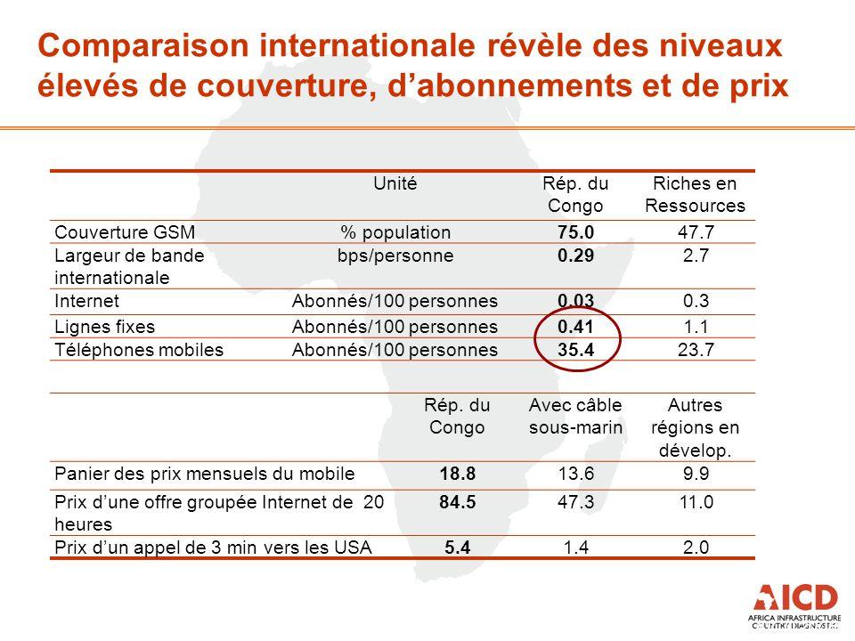 Comparaison internationale révèle des niveaux élevés de couverture, d'abonnements et de prix Source: Preliminary results AICD 2008 UnitéRép. du Congo