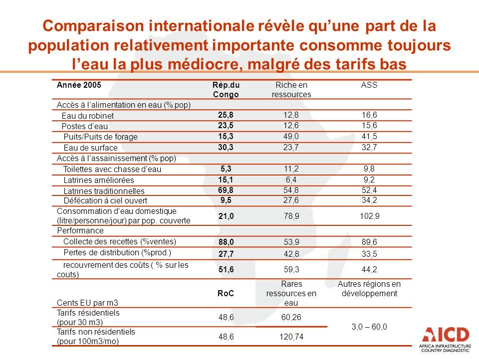 Année 2005Rép.du Congo Riche en ressources ASS Accès à l'alimentation en eau (% pop) Eau du robinet25,812,816,6 Postes d'eau23,512,615,6 Puits/Puits d