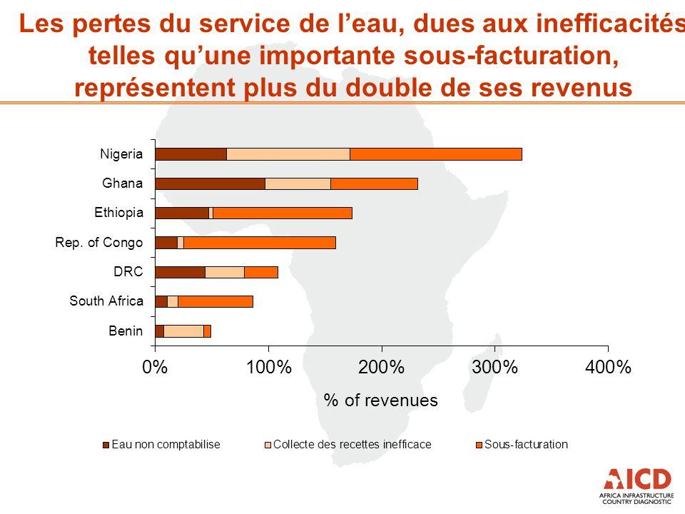 Les pertes du service de l'eau, dues aux inefficacités telles qu'une importante sous-facturation, représentent plus du double de ses revenus