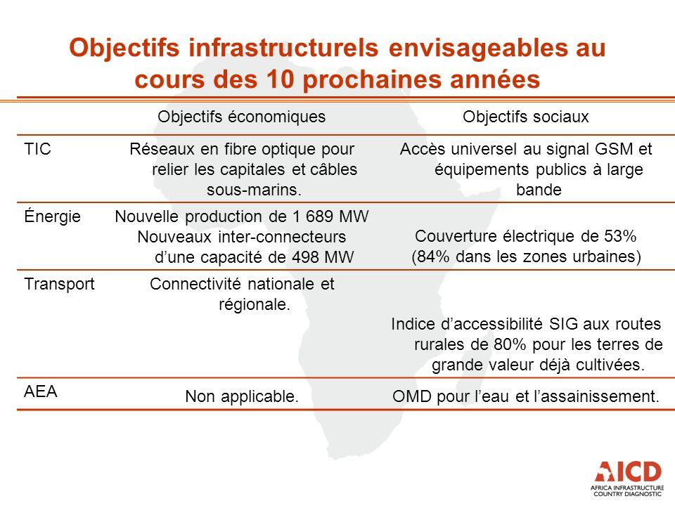 Objectifs économiquesObjectifs sociaux TIC Réseaux en fibre optique pour relier les capitales et câbles sous-marins. Accès universel au signal GSM et