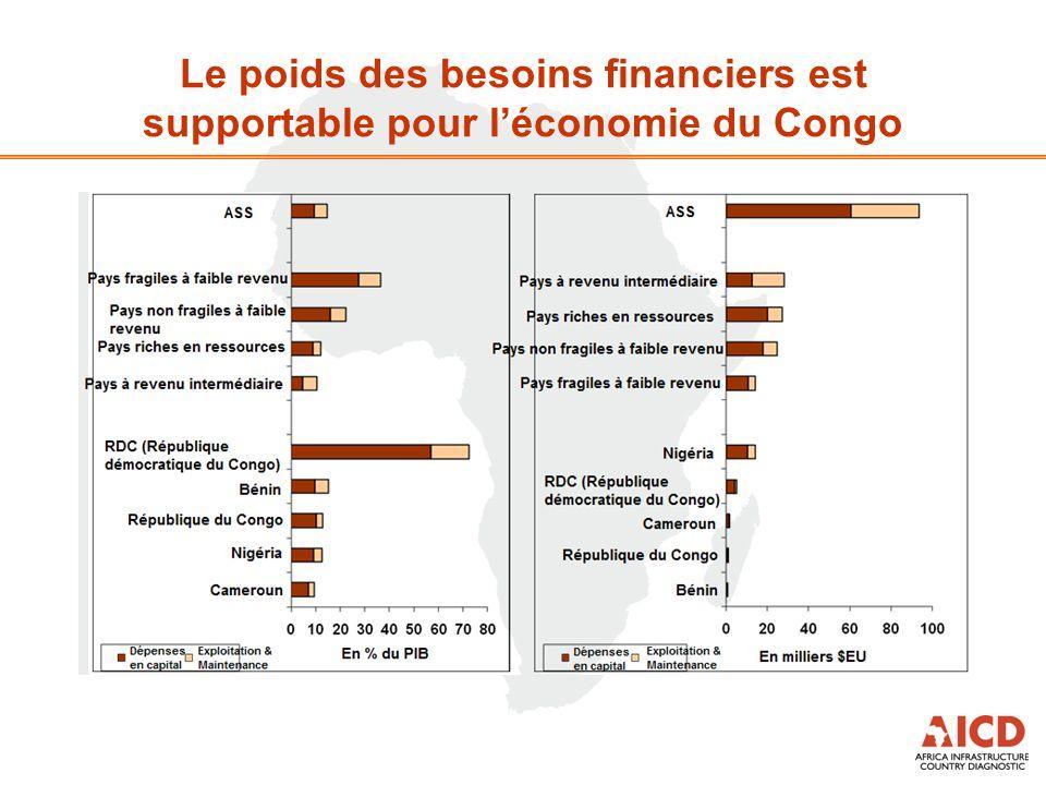 Le poids des besoins financiers est supportable pour l'économie du Congo