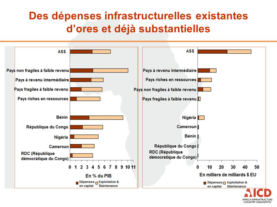 Des dépenses infrastructurelles existantes d'ores et déjà substantielles