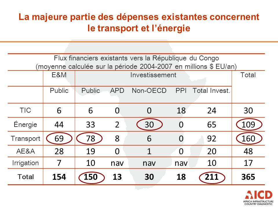 Flux financiers existants vers la République du Congo (moyenne calculée sur la période 2004-2007 en millions $ EU/an) E&MInvestissementTotal Public AP