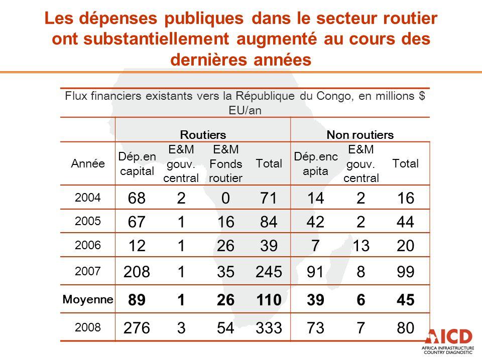 Flux financiers existants vers la République du Congo, en millions $ EU/an RoutiersNon routiers Année Dép.en capital E&M gouv. central E&M Fonds routi