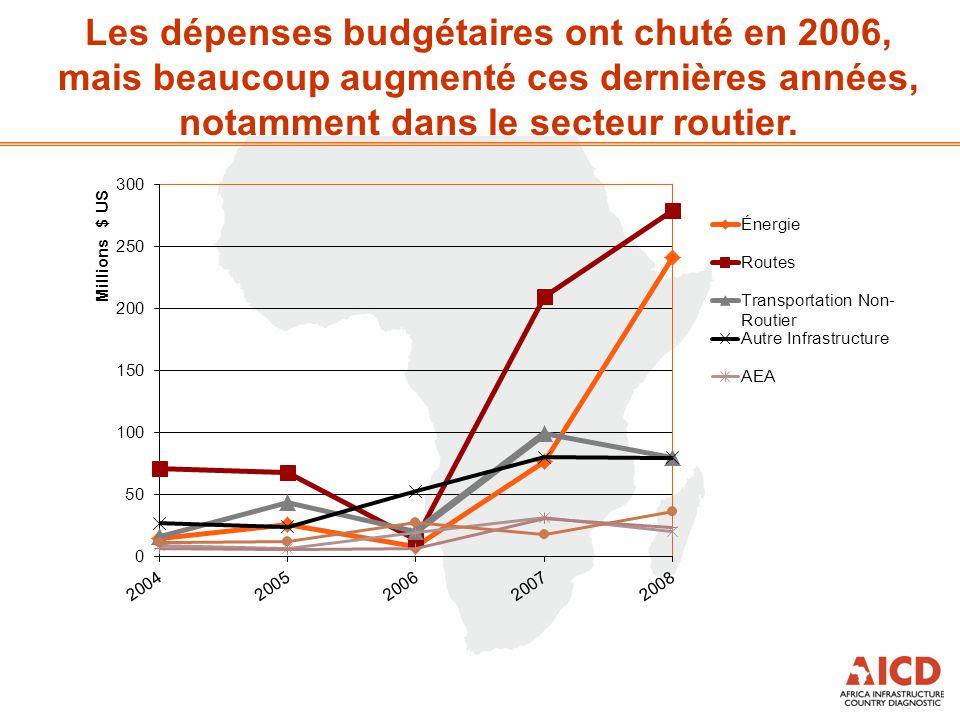 Les dépenses budgétaires ont chuté en 2006, mais beaucoup augmenté ces dernières années, notamment dans le secteur routier.