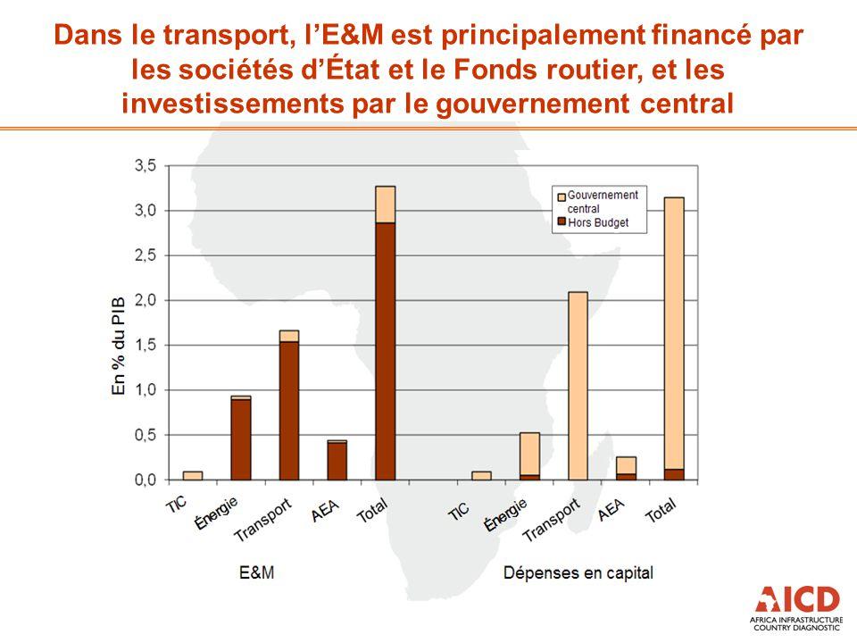 Dans le transport, l'E&M est principalement financé par les sociétés d'État et le Fonds routier, et les investissements par le gouvernement central