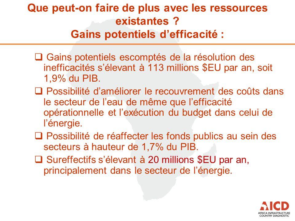  Gains potentiels escomptés de la résolution des inefficacités s'élevant à 113 millions $EU par an, soit 1,9% du PIB.  Possibilité d'améliorer le re