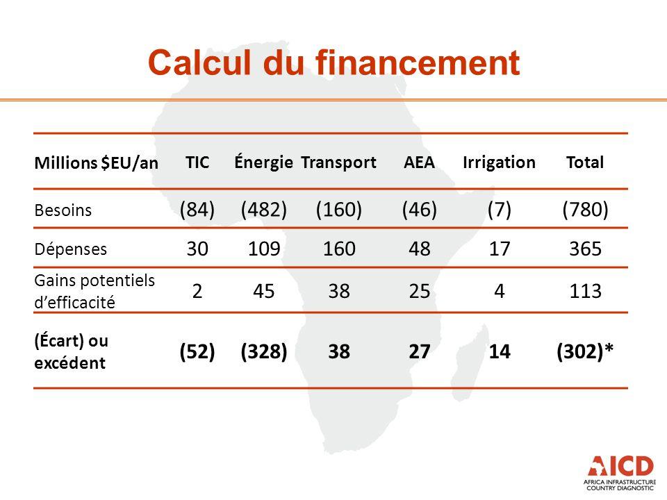 Calcul du financement Millions $EU/anTICÉnergieTransportAEAIrrigationTotal Besoins (84)(482)(160)(46)(7)(780) Dépenses 301091604817365 Gains potentiel