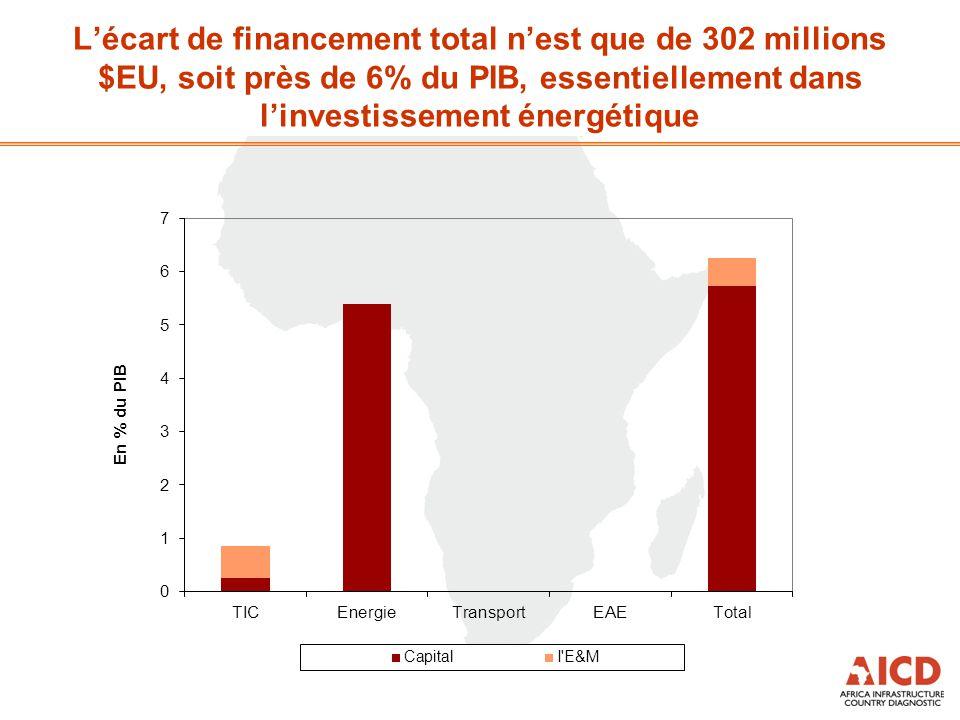 L'écart de financement total n'est que de 302 millions $EU, soit près de 6% du PIB, essentiellement dans l'investissement énergétique
