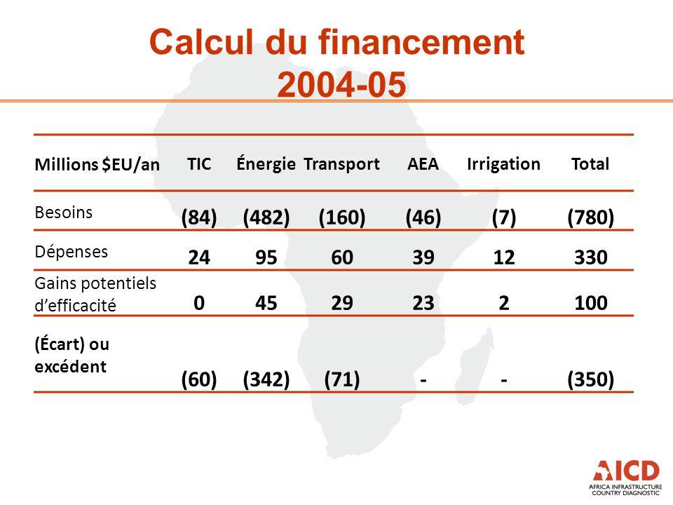 Calcul du financement 2004-05 Millions $EU/anTICÉnergieTransportAEAIrrigationTotal Besoins (84)(482)(160)(46)(7)(780) Dépenses 2495603912330 Gains pot