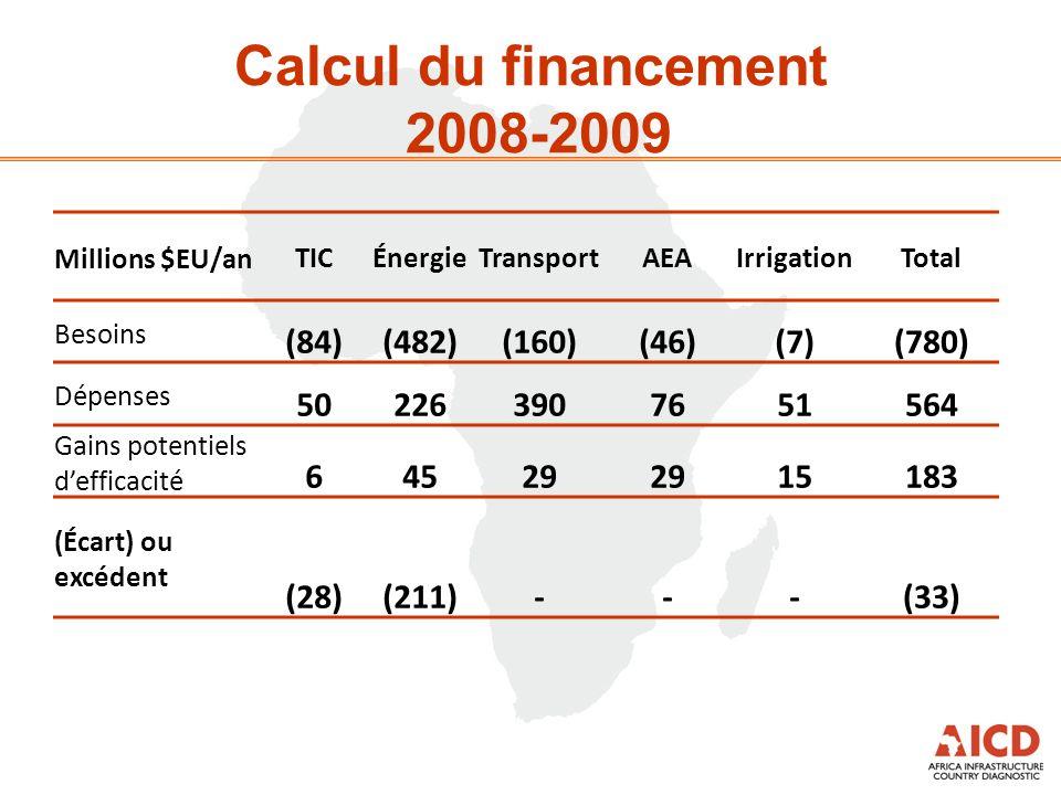 Calcul du financement 2008-2009 Millions $EU/anTICÉnergieTransportAEAIrrigationTotal Besoins (84)(482)(160)(46)(7)(780) Dépenses 502263907651564 Gains