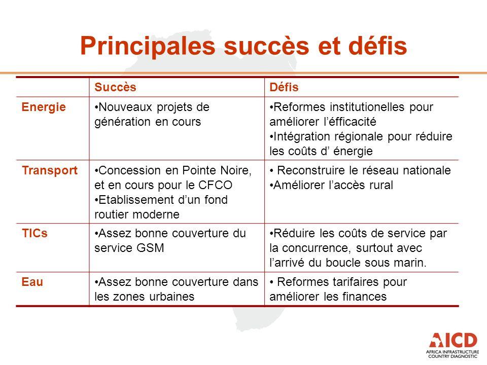 Principales succès et défis SuccèsDéfis EnergieNouveaux projets de génération en cours Reformes institutionelles pour améliorer l'éfficacité Intégrati