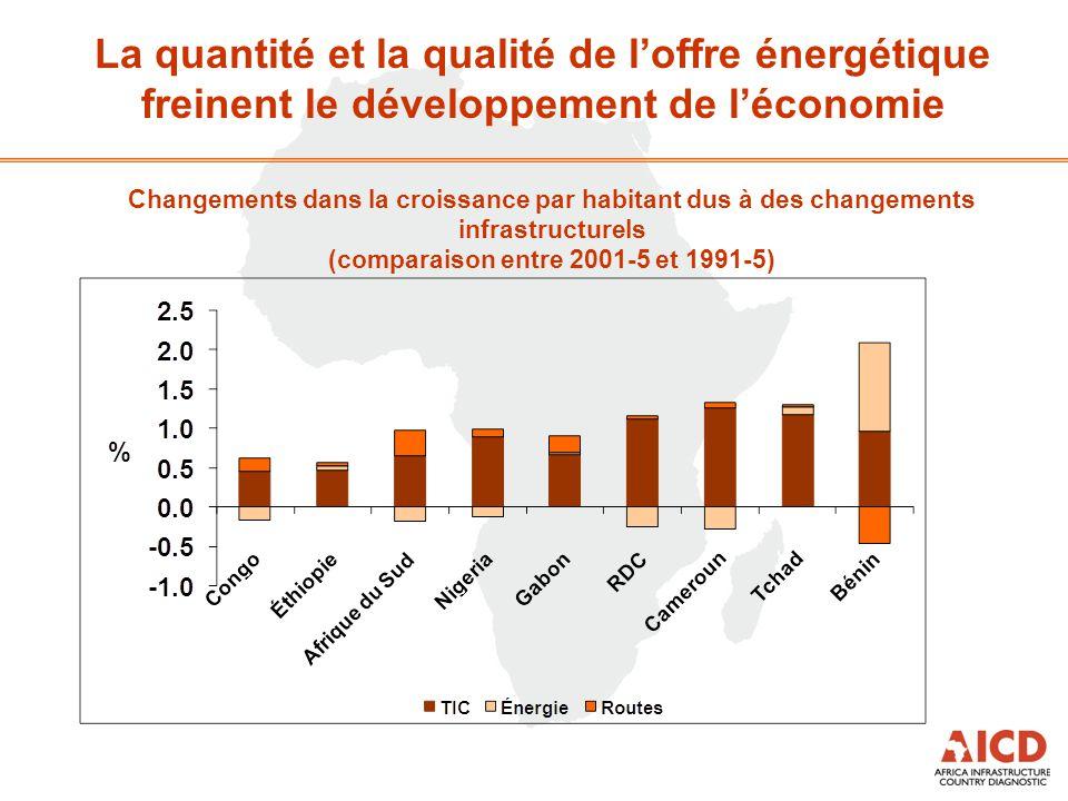 La quantité et la qualité de l'offre énergétique freinent le développement de l'économie Changements dans la croissance par habitant dus à des changem