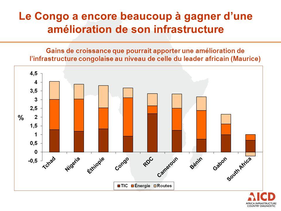 Le Congo a encore beaucoup à gagner d'une amélioration de son infrastructure Gains de croissance que pourrait apporter une amélioration de l'infrastru