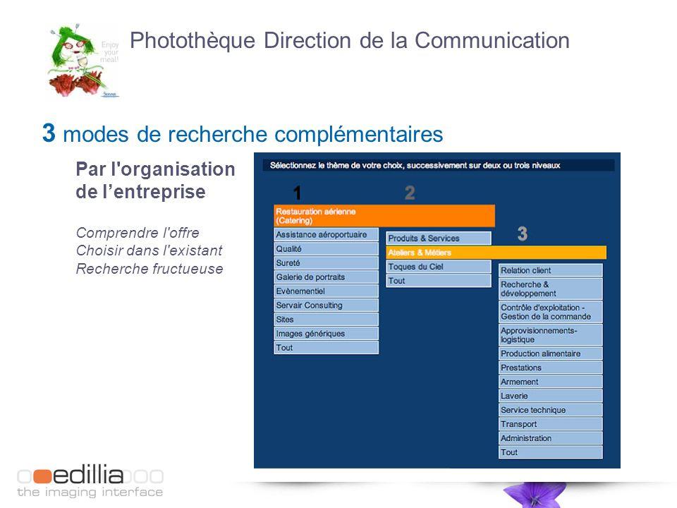 3 modes de recherche complémentaires Par l organisation de l'entreprise Comprendre l offre Choisir dans l existant Recherche fructueuse Photothèque Direction de la Communication