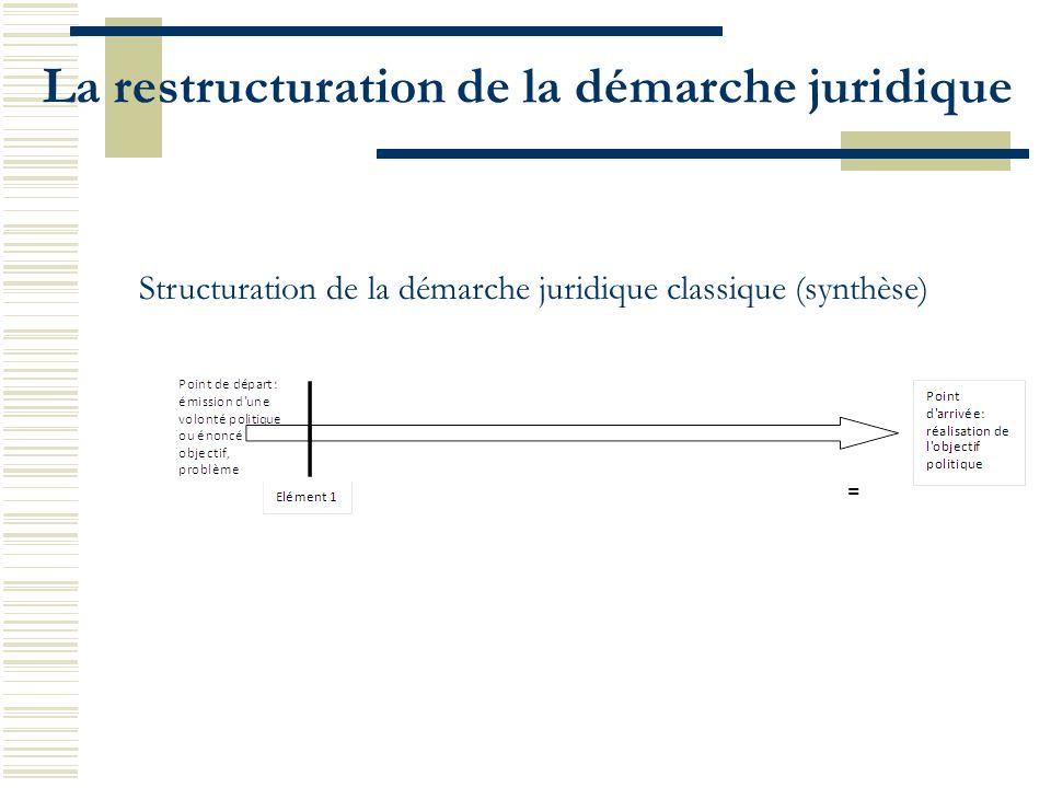 La restructuration de la démarche juridique Structuration de la démarche juridique classique (synthèse)