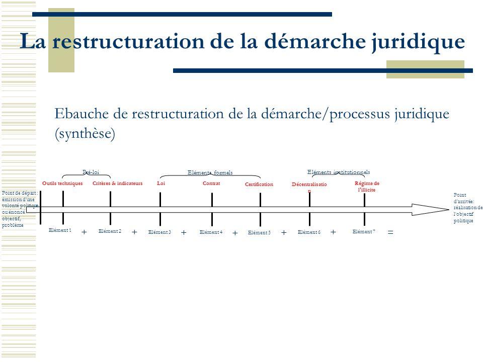 ++ += Elément 3 Loi Elément 4 Contrat Elément 5 Décentralisatio n Elément 6 Régime de l'illicite Eléments formels Eléments institutionnels Point de dé