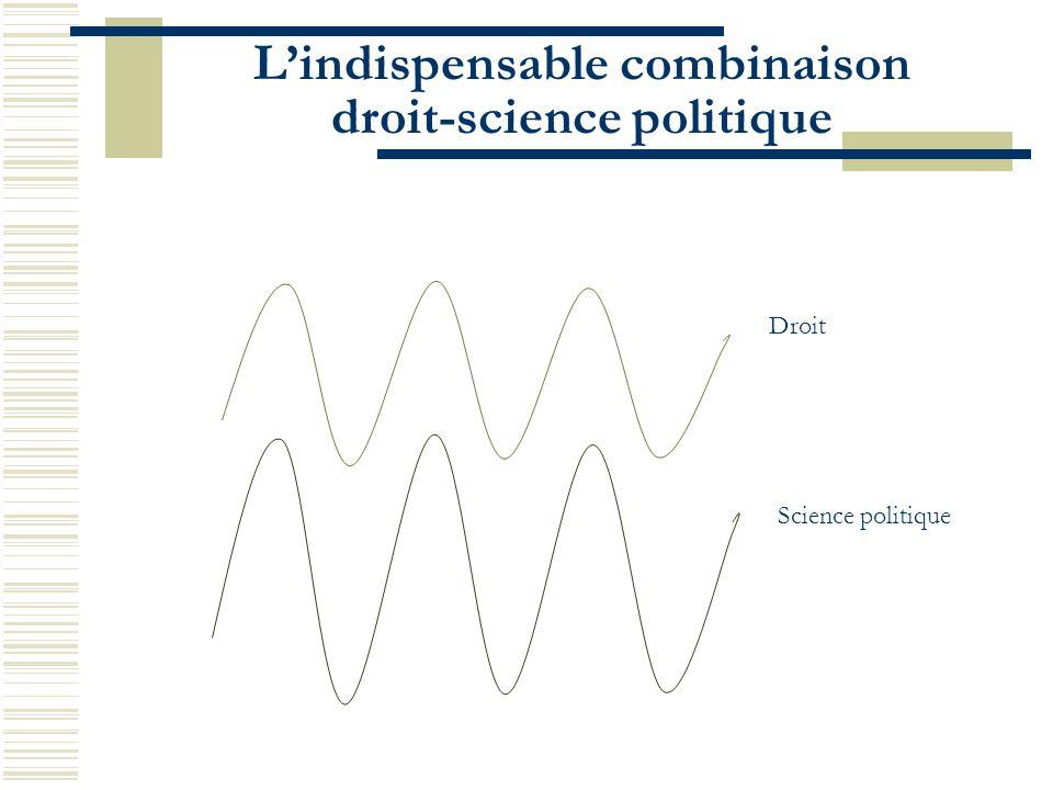 L'indispensable combinaison droit-science politique Droit Science politique