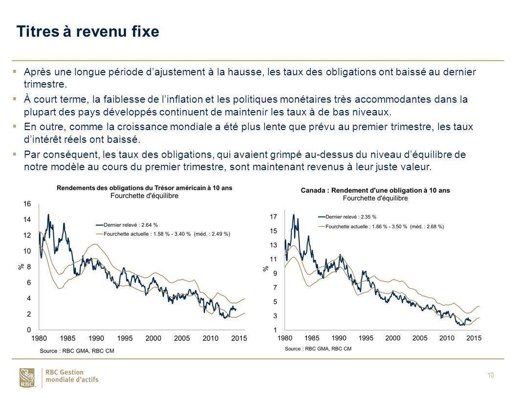 10 Titres à revenu fixe  Après une longue période d'ajustement à la hausse, les taux des obligations ont baissé au dernier trimestre.