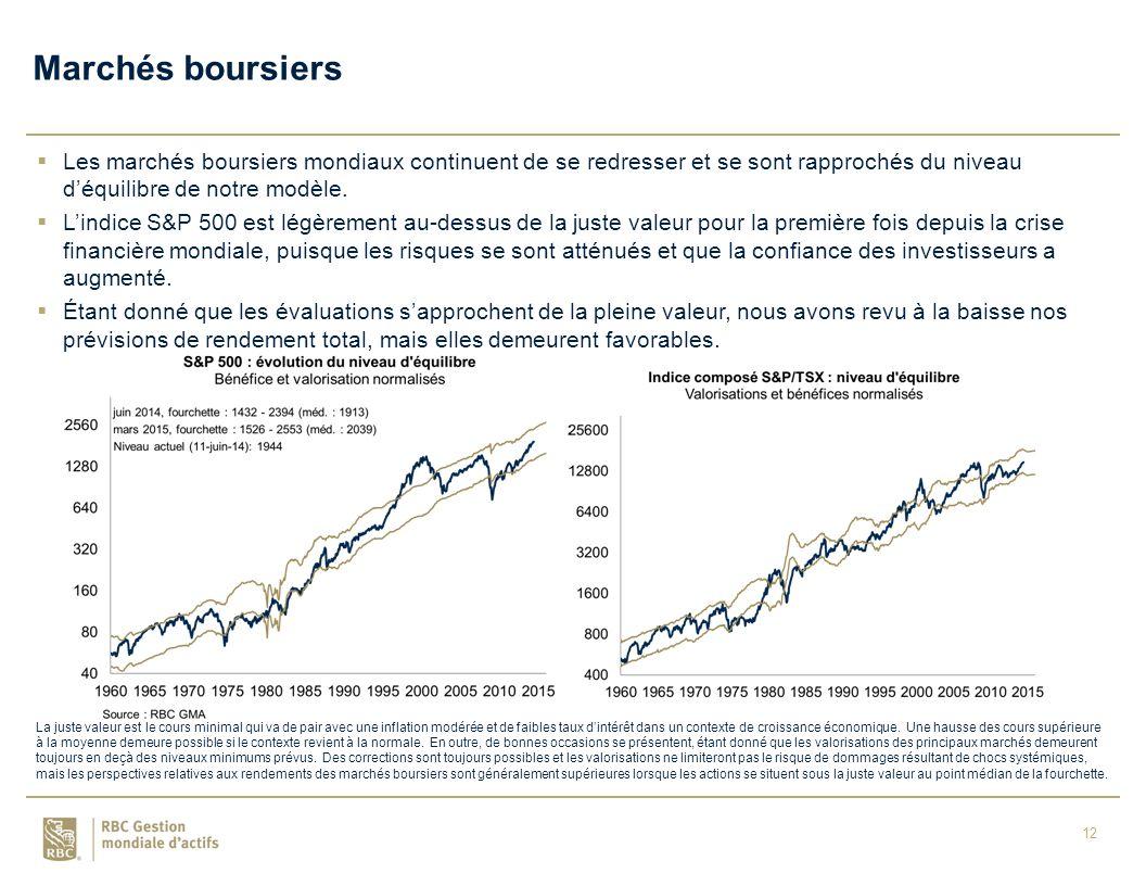 12  Les marchés boursiers mondiaux continuent de se redresser et se sont rapprochés du niveau d'équilibre de notre modèle.