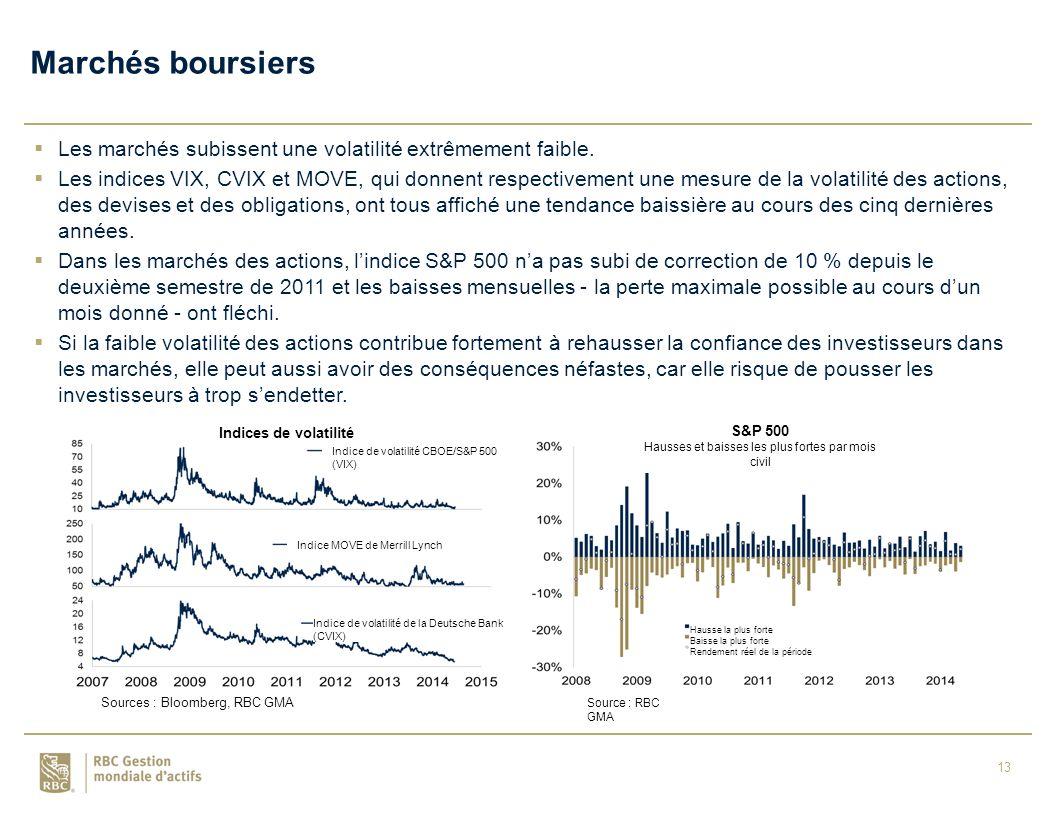 13  Les marchés subissent une volatilité extrêmement faible.
