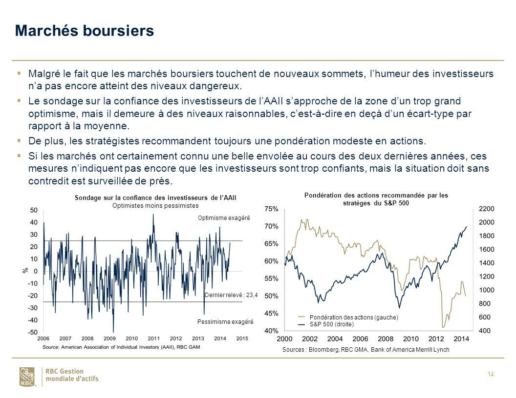 14  Malgré le fait que les marchés boursiers touchent de nouveaux sommets, l'humeur des investisseurs n'a pas encore atteint des niveaux dangereux.