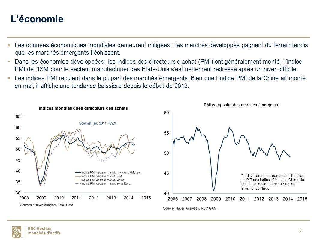 3  Les données économiques mondiales demeurent mitigées : les marchés développés gagnent du terrain tandis que les marchés émergents fléchissent.