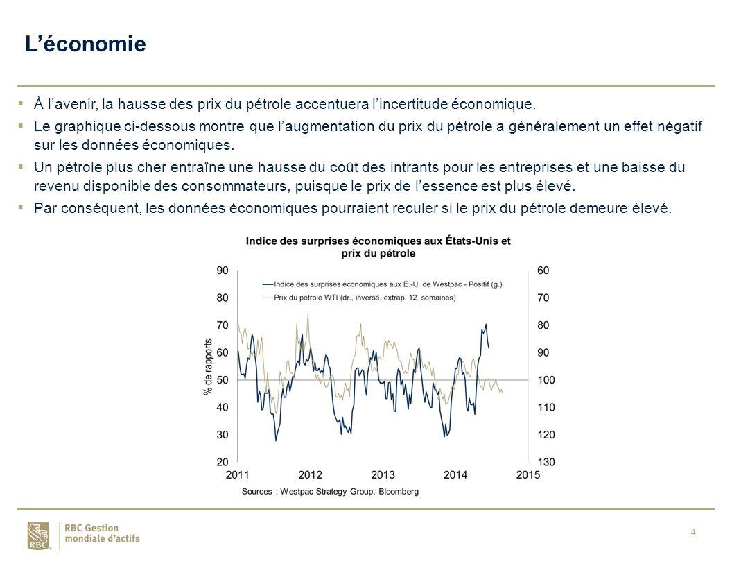 4  À l'avenir, la hausse des prix du pétrole accentuera l'incertitude économique.