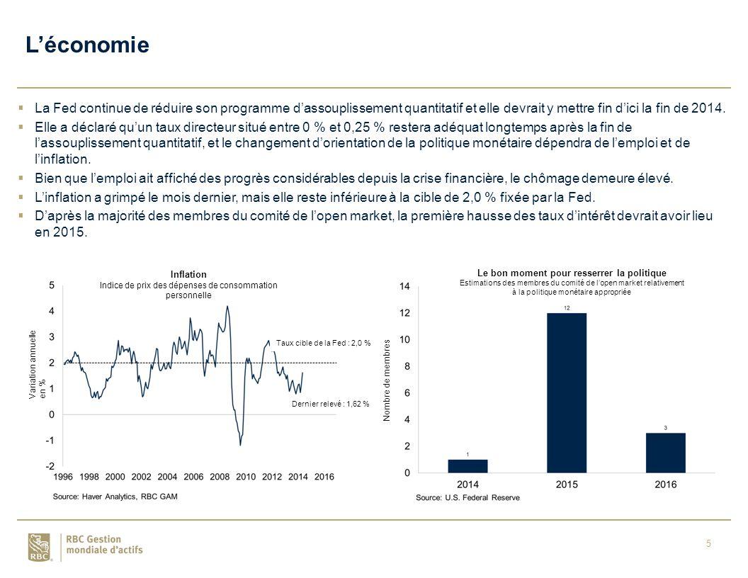 5  La Fed continue de réduire son programme d'assouplissement quantitatif et elle devrait y mettre fin d'ici la fin de 2014.
