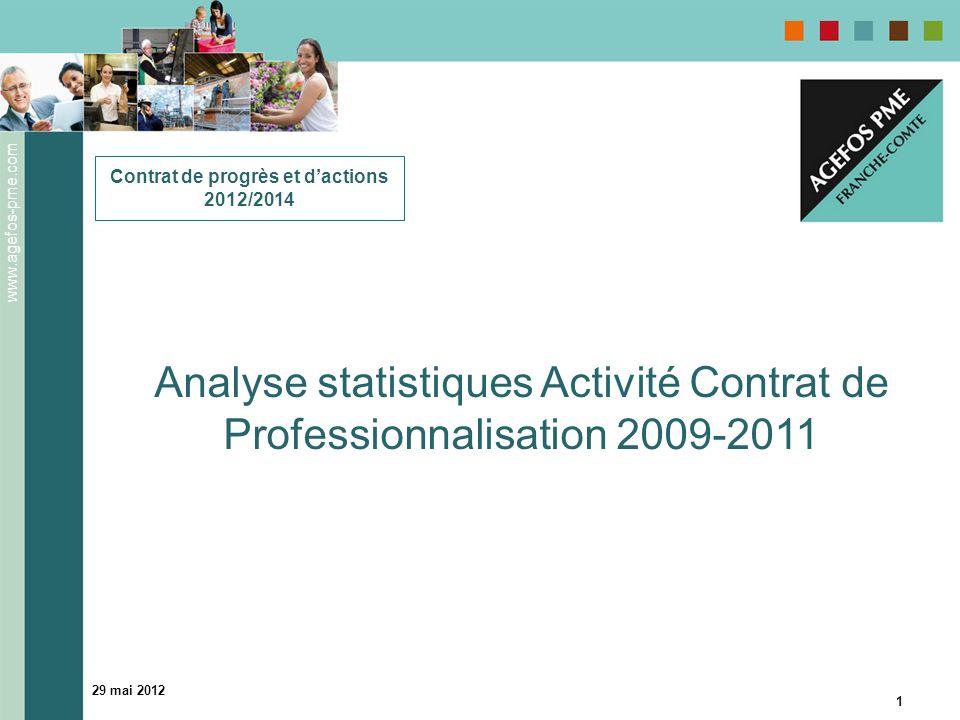 www.agefos-pme.com 29 mai 2012 1 Contrat de progrès et d'actions 2012/2014 Analyse statistiques Activité Contrat de Professionnalisation 2009-2011