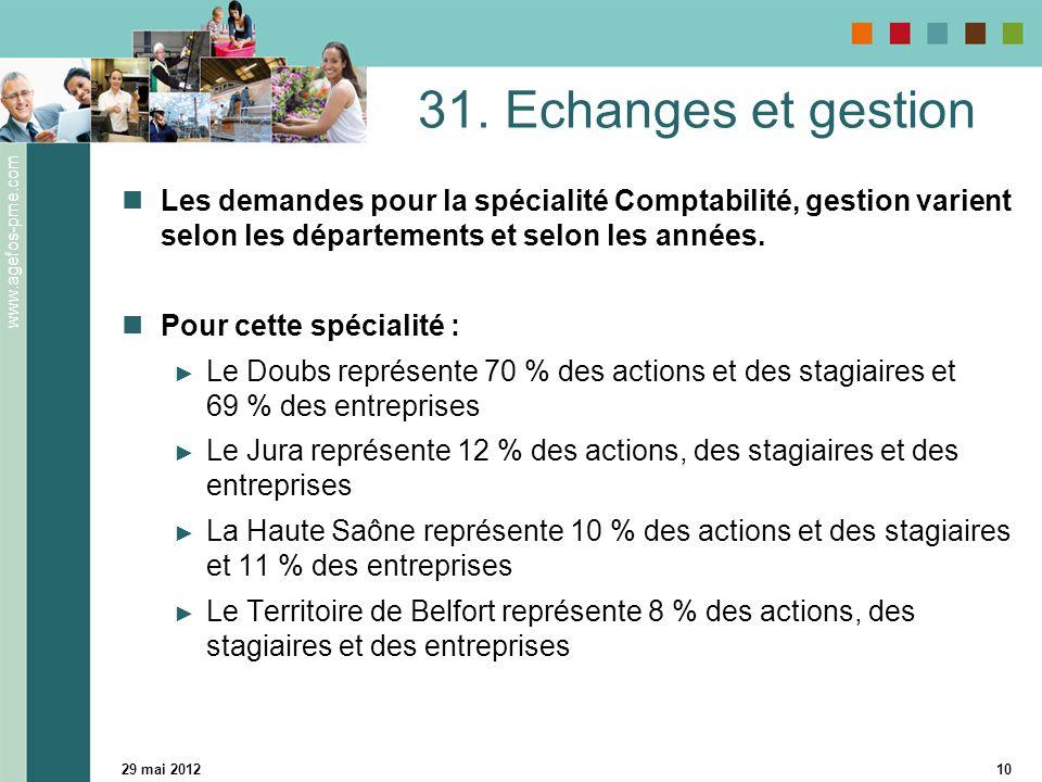 www.agefos-pme.com 29 mai 201210 31. Echanges et gestion Les demandes pour la spécialité Comptabilité, gestion varient selon les départements et selon
