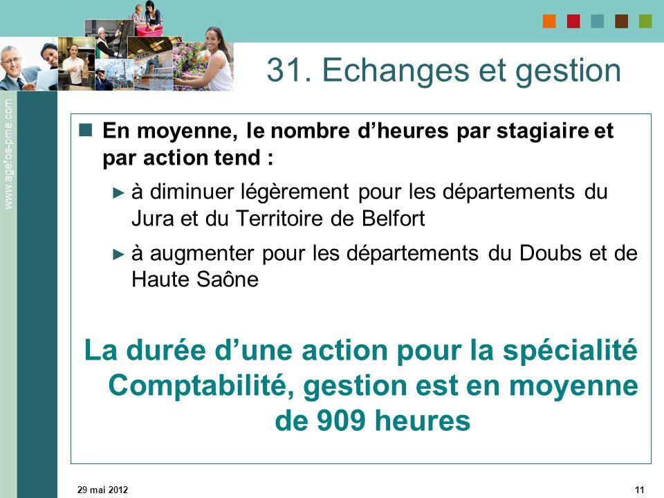 www.agefos-pme.com 29 mai 201211 31. Echanges et gestion En moyenne, le nombre d'heures par stagiaire et par action tend : ► à diminuer légèrement pou