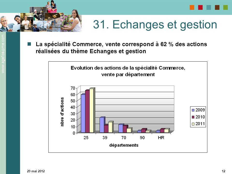 www.agefos-pme.com 29 mai 201212 31. Echanges et gestion La spécialité Commerce, vente correspond à 62 % des actions réalisées du thème Echanges et ge